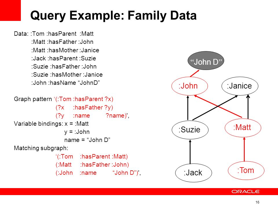 16 Query Example: Family Data Data: :Tom :hasParent :Matt :Matt :hasFather :John :Matt :hasMother :Janice :Jack :hasParent :Suzie :Suzie :hasFather :John :Suzie :hasMother :Janice :John :hasName JohnD Graph pattern (:Tom :hasParent x) ( x :hasFather y) ( y :name name) , Variable bindings: x = :Matt y = :John name = John D Matching subgraph: (:Tom :hasParent :Matt) (:Matt :hasFather :John) (:John :name John D) , :Jack :Tom :Janice:John :Suzie :Matt John D