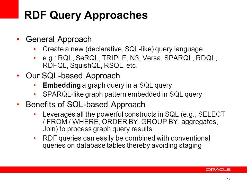17 RDF Query Approaches General Approach Create a new (declarative, SQL-like) query language e.g.: RQL, SeRQL, TRIPLE, N3, Versa, SPARQL, RDQL, RDFQL, SquishQL, RSQL, etc.