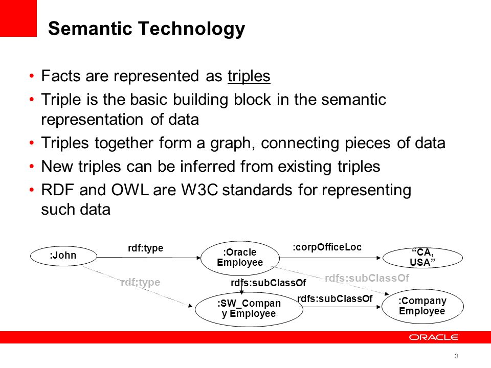 3 Semantic Technology Facts are represented as triples Triple is the basic building block in the semantic representation of data Triples together form a graph, connecting pieces of data New triples can be inferred from existing triples RDF and OWL are W3C standards for representing such data :John :Oracle Employee rdf:type :SW_Compan y Employee CA, USA :Company Employee :corpOfficeLoc rdfs:subClassOf rdf:type rdfs:subClassOf