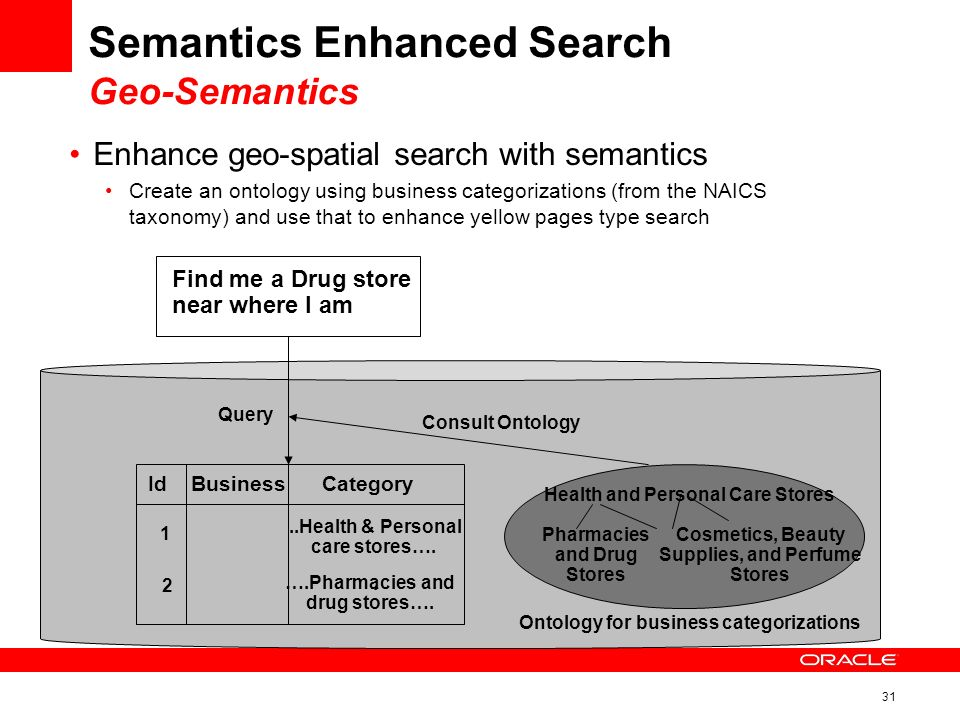 31 Semantics Enhanced Search Geo-Semantics Enhance geo-spatial search with semantics Create an ontology using business categorizations (from the NAICS taxonomy) and use that to enhance yellow pages type search IdBusinessCategory 1..Health & Personal care stores….