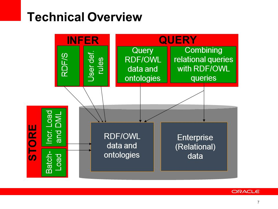 7 Technical Overview RDF/OWL data and ontologies Enterprise (Relational) data Query RDF/OWL data and ontologies Combining relational queries with RDF/OWL queries INFER STORE QUERY RDF/S User def.