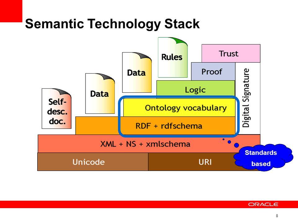 8 Semantic Technology Stack Standards based