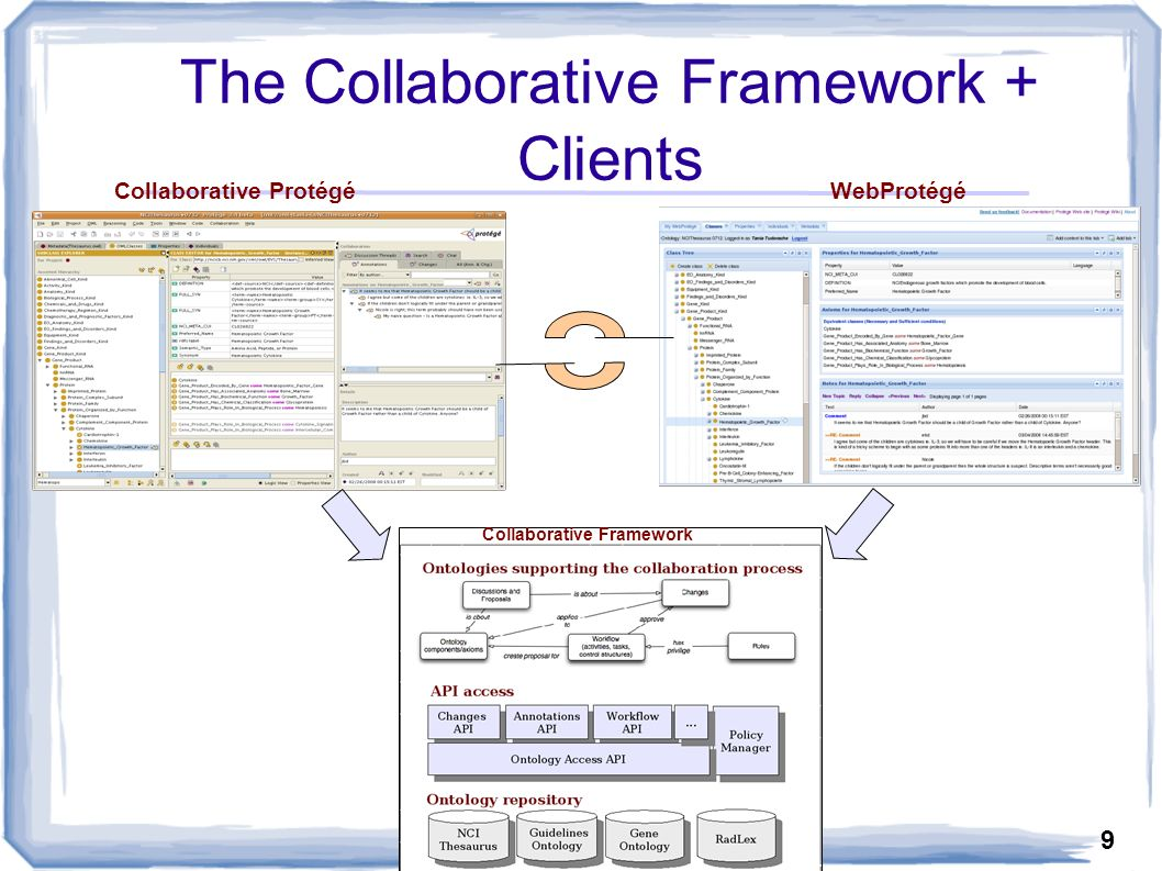9 The Collaborative Framework + Clients Collaborative Protégé WebProtégé Collaborative Framework