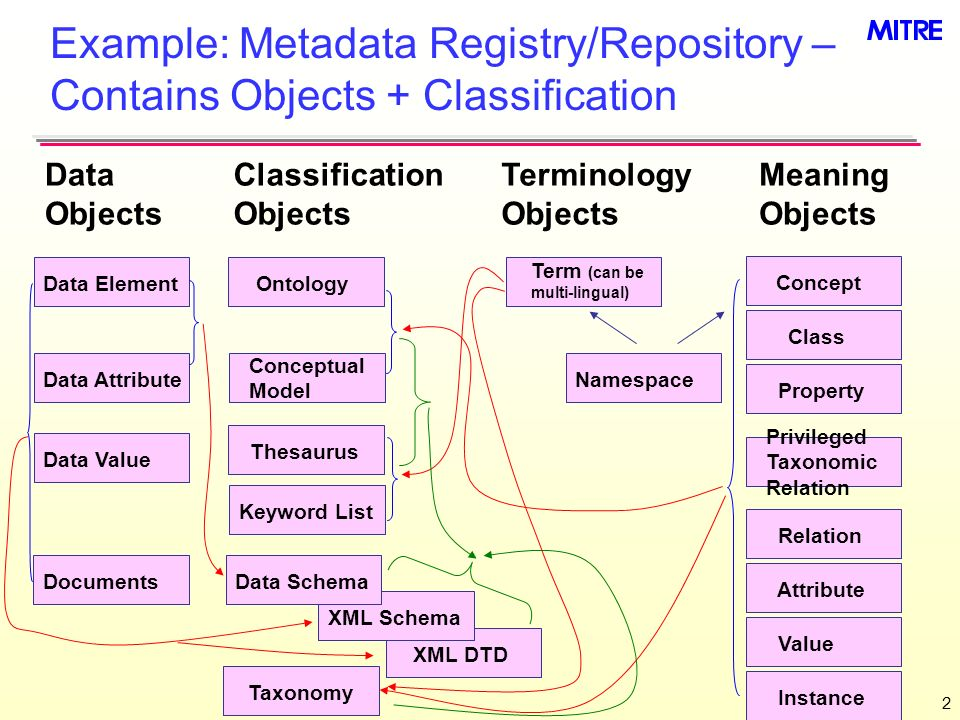 2 Example: Metadata Registry/Repository – Contains Objects + Classification Data Element Taxonomy Namespace Class Data Objects Classification Objects