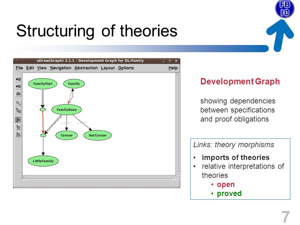 7 Structuring of theories Development Graph showing dependencies between specifications and proof obligations Links: theory morphisms imports of theories relative interpretations of theories open proved