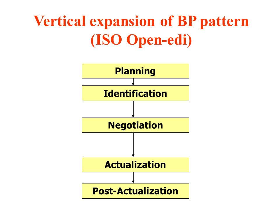 Vertical expansion of BP pattern (ISO Open-edi) Negotiation Identification Planning Post-Actualization Actualization