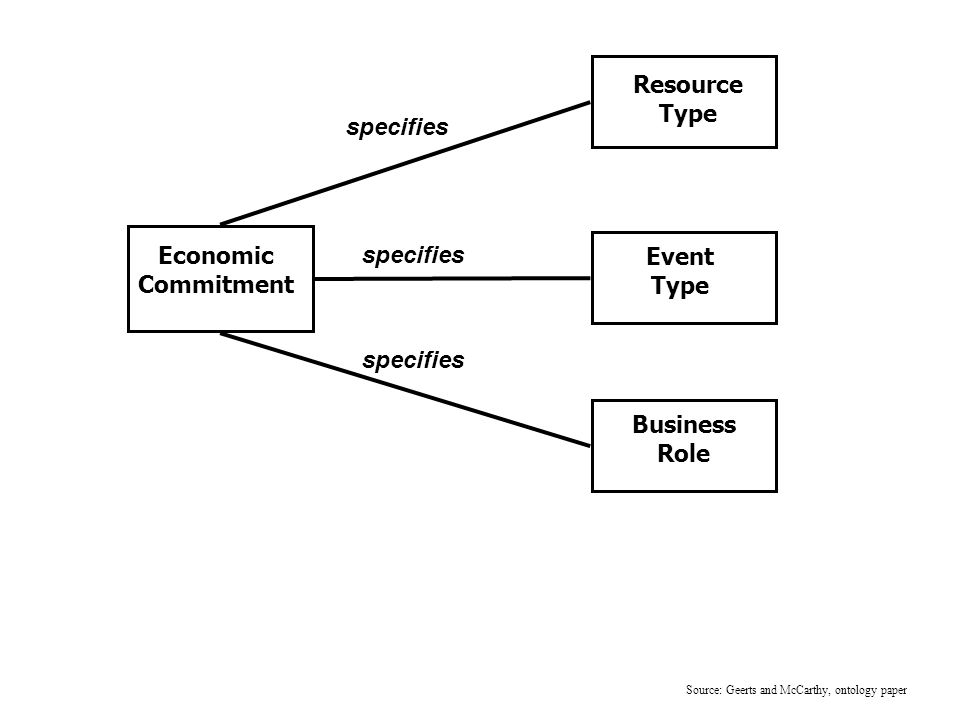 Business Role Economic Commitment Resource Type Event Type specifies Source: Geerts and McCarthy, ontology paper