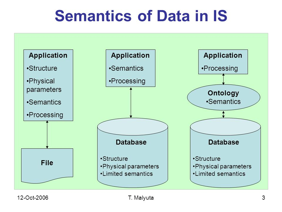 12-Oct-2006T. Malyuta3 Semantics of Data in IS Database Structure Physical parameters Limited semantics File Application Structure Physical parameters