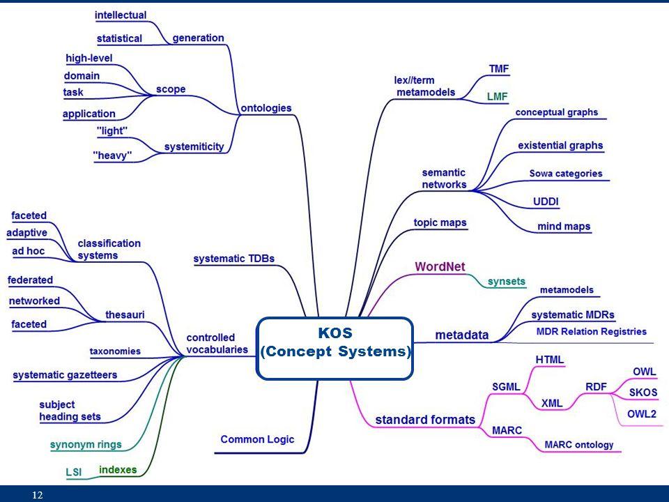KOS (Concept Systems) 12