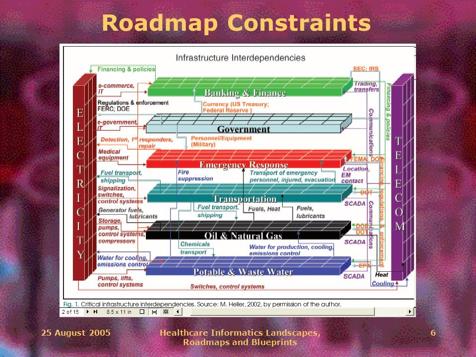 25 August 2005Healthcare Informatics Landscapes, Roadmaps and Blueprints 6 Roadmap Constraints