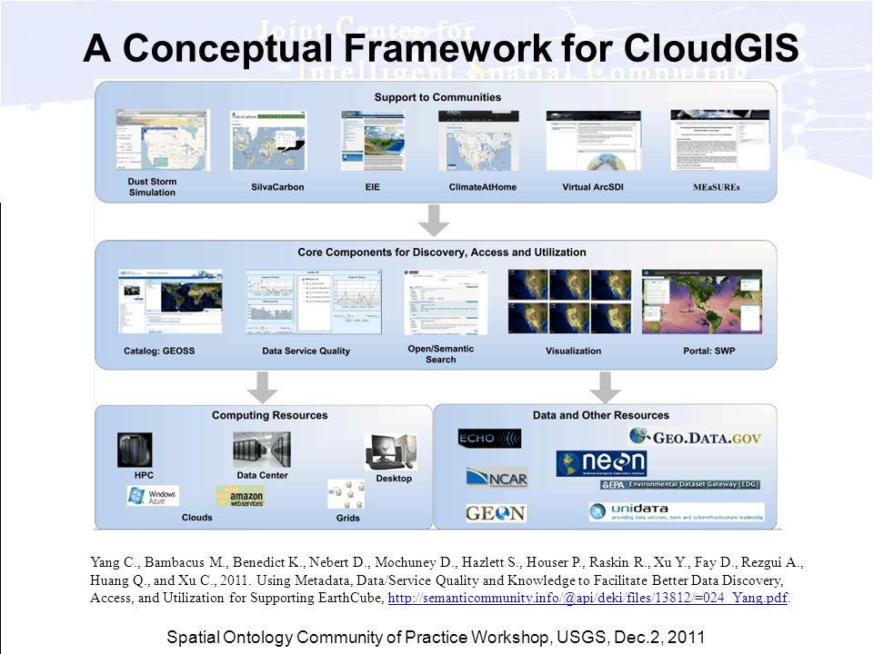 Spatial Ontology Community of Practice Workshop, USGS, Dec.2, 2011 A Conceptual Framework for CloudGIS Yang C., Bambacus M., Benedict K., Nebert D., M