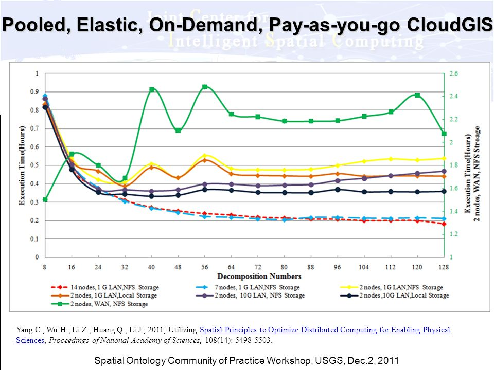 Spatial Ontology Community of Practice Workshop, USGS, Dec.2, 2011 Pooled, Elastic, On-Demand, Pay-as-you-go CloudGIS Yang C., Wu H., Li Z., Huang Q.,