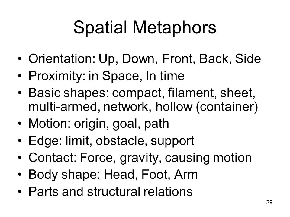29 Spatial Metaphors Orientation: Up, Down, Front, Back, Side Proximity: in Space, In time Basic shapes: compact, filament, sheet, multi-armed, network, hollow (container) Motion: origin, goal, path Edge: limit, obstacle, support Contact: Force, gravity, causing motion Body shape: Head, Foot, Arm Parts and structural relations