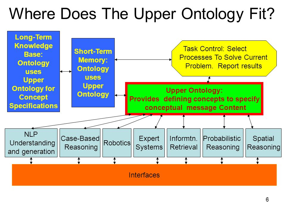 6 Upper Ontology: Provides defining concepts to specify conceptual message Content Where Does The Upper Ontology Fit.