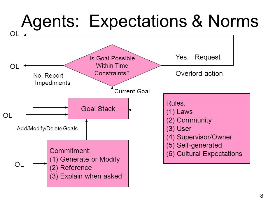 8 Agents: Expectations & Norms Goal Stack Rules: (1)Laws (2)Community (3) User (4) Supervisor/Owner (5) Self-generated (6) Cultural Expectations Commitment: (1)Generate or Modify (2)Reference (3)Explain when asked Is Goal Possible Within Time Constraints.