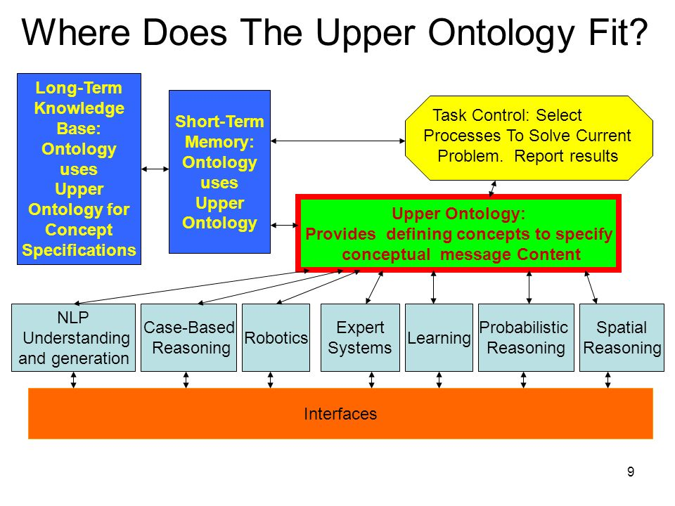 9 Upper Ontology: Provides defining concepts to specify conceptual message Content Where Does The Upper Ontology Fit.