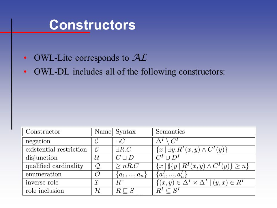 21 Constructors OWL-Lite corresponds to AL OWL-DL includes all of the following constructors: