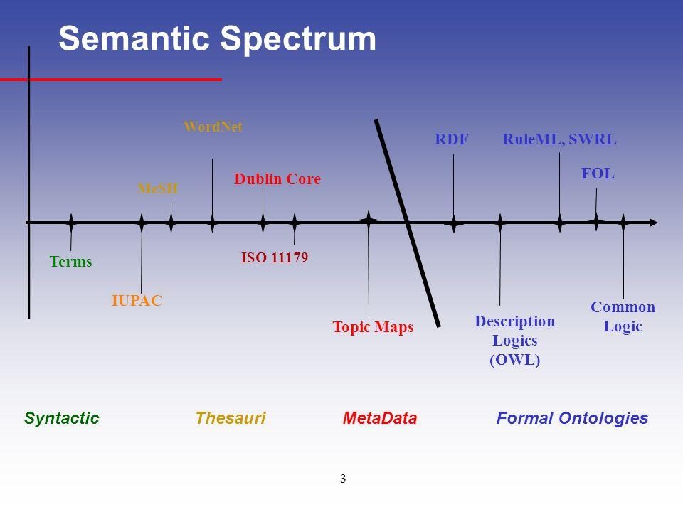3 Semantic Spectrum Common Logic MeSH RuleML, SWRLRDF Description Logics (OWL) ISO 11179 WordNet Dublin Core IUPAC Terms Topic Maps SyntacticMetaDataF