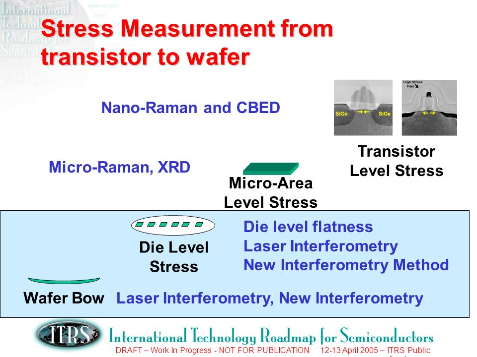 DRAFT – Work In Progress - NOT FOR PUBLICATION 12-13 April 2005 – ITRS Public Conference Stress Measurement from transistor to wafer Wafer Bow Die Lev