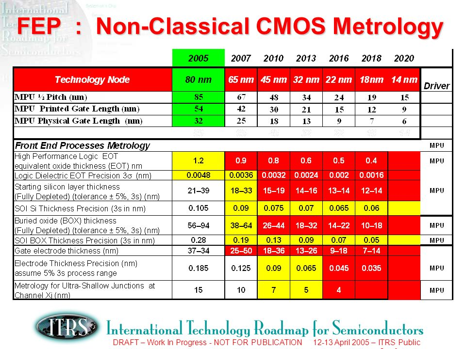 DRAFT – Work In Progress - NOT FOR PUBLICATION 12-13 April 2005 – ITRS Public Conference FEP : Non-Classical CMOS Metrology