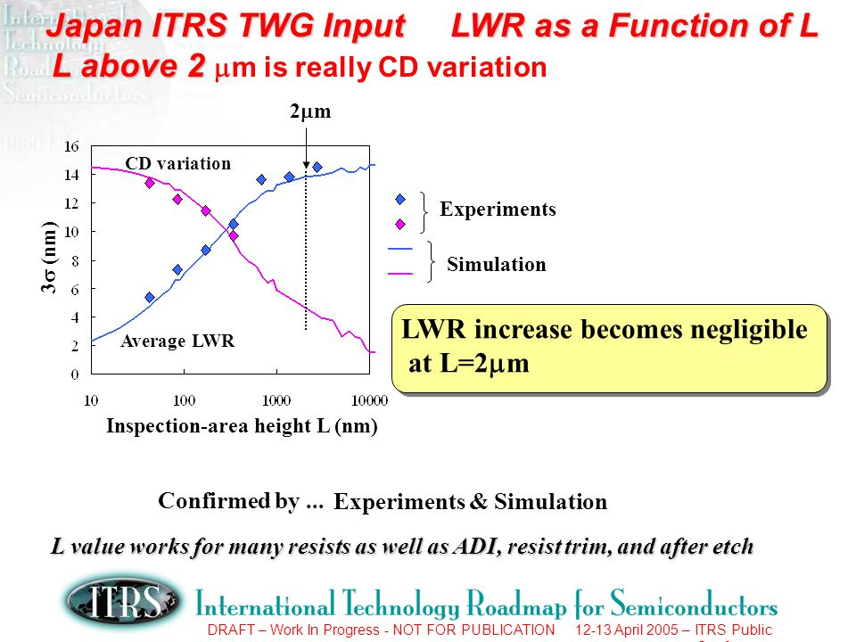 DRAFT – Work In Progress - NOT FOR PUBLICATION 12-13 April 2005 – ITRS Public Conference Experiments Simulation 2 m LWR increase becomes negligible at