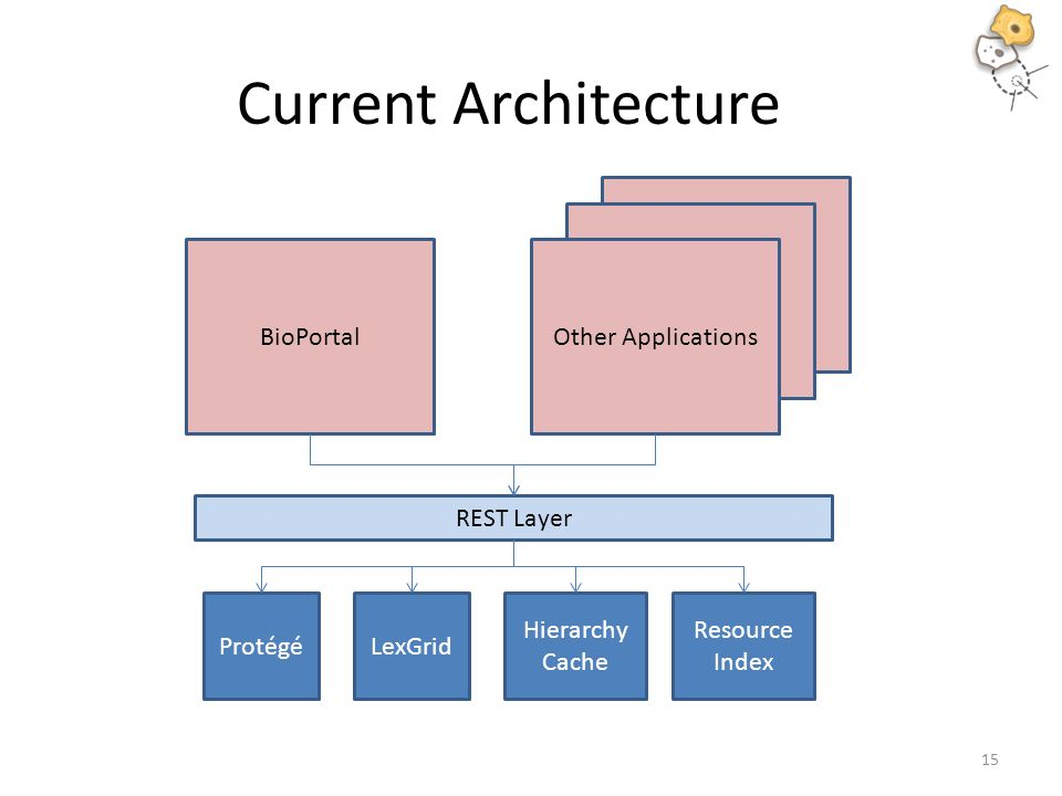 Current Architecture ProtégéLexGrid REST Layer Hierarchy Cache Resource Index BioPortal Other Applications 15