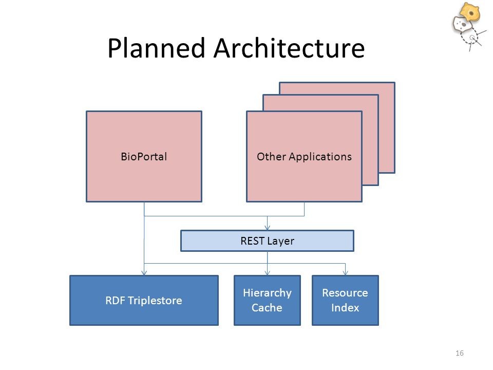 Planned Architecture RDF Triplestore REST Layer Hierarchy Cache Resource Index BioPortal Other Applications 16
