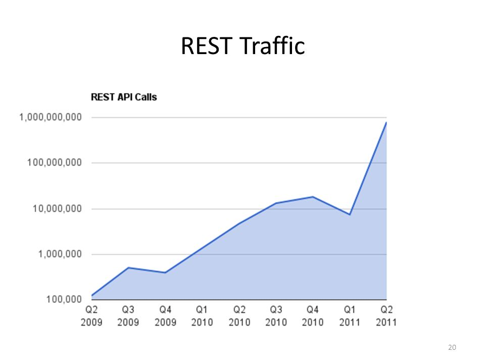 REST Traffic 20