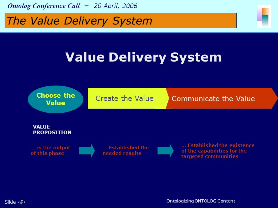2 Slide 2 Ontolog Conference Call – 20 April, 2006 Ontologizing ONTOLOG Content Value Value Delivery System Choose the Value Create the Value VALUE PROPOSITION … is the output of this phase … Established the needed results … Established the existence of the capabilities for the targeted communities The Value Delivery System Communicate the Value