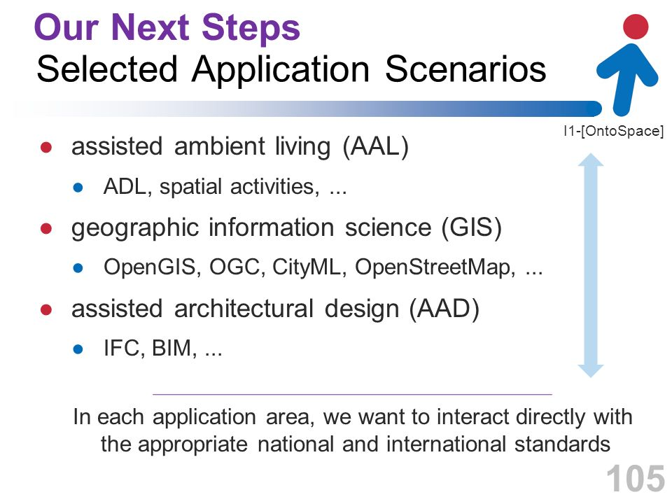 I1-[OntoSpace] Selected Application Scenarios assisted ambient living (AAL) ADL, spatial activities,... geographic information science (GIS) OpenGIS,