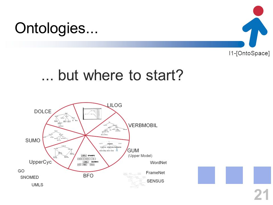 I1-[OntoSpace] Ontologies... 21... but where to start?
