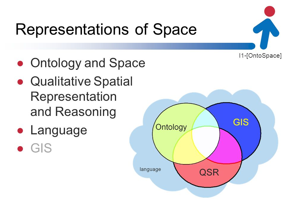 I1-[OntoSpace] Representations of Space Ontology and Space Qualitative Spatial Representation and Reasoning Language GIS