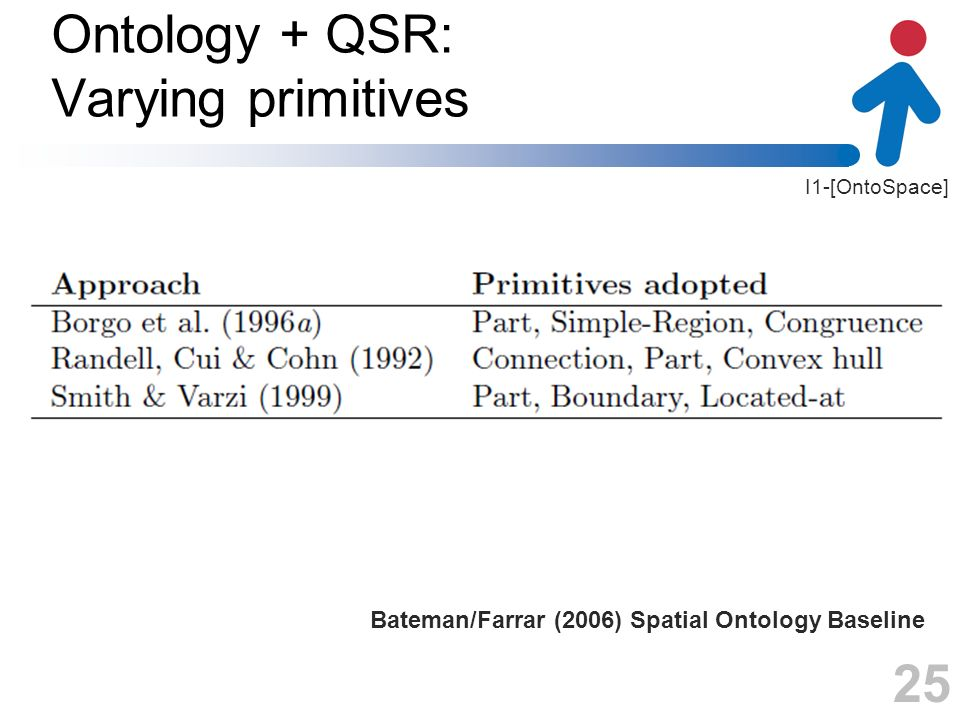 I1-[OntoSpace] Ontology + QSR: Varying primitives 25 Bateman/Farrar (2006) Spatial Ontology Baseline