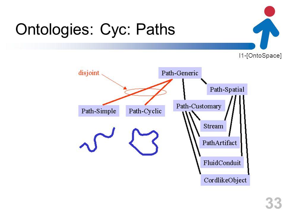 I1-[OntoSpace] Ontologies: Cyc: Paths 33