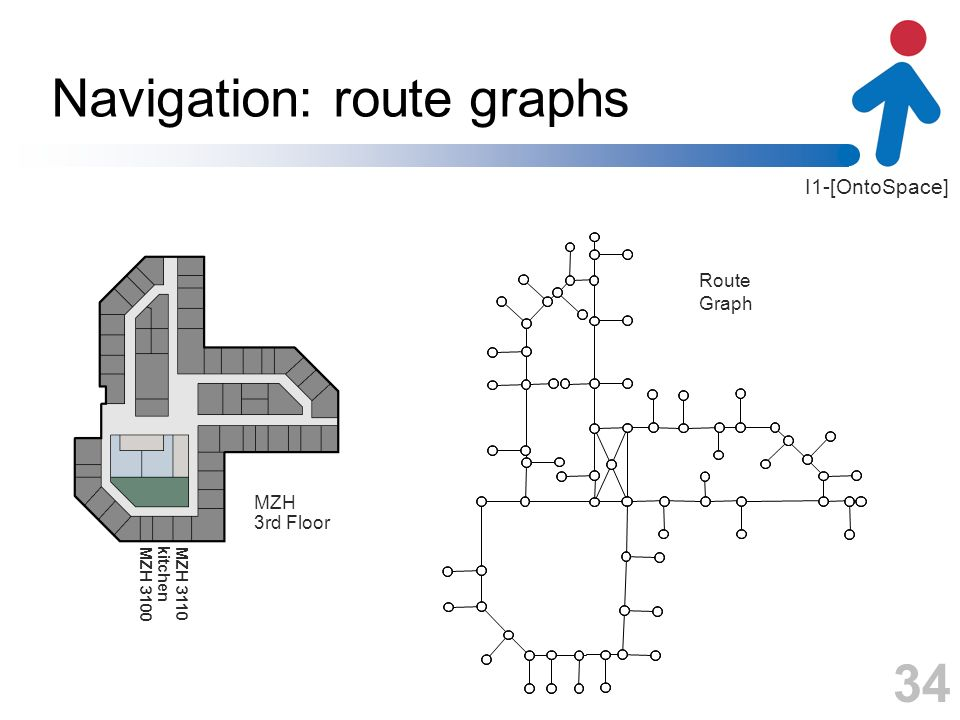 I1-[OntoSpace] Navigation: route graphs Graph Route MZH 3rdFloor kitchen MZH 3100MZH 3110 34