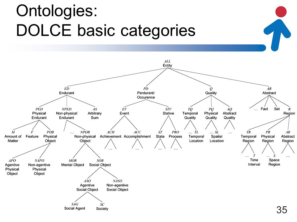 I1-[OntoSpace] Ontologies: DOLCE basic categories 35