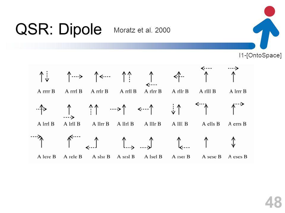 I1-[OntoSpace] QSR: Dipole 48 Moratz et al. 2000