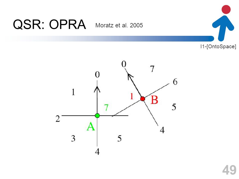I1-[OntoSpace] QSR: OPRA 49 Moratz et al. 2005