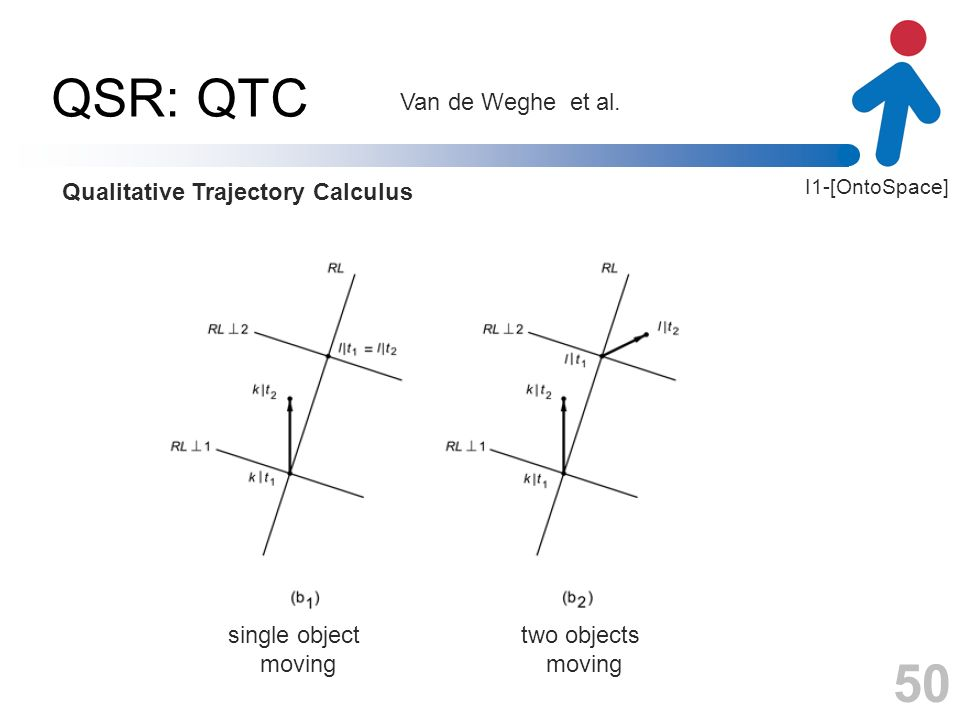 I1-[OntoSpace] QSR: QTC 50 Van de Weghe et al. Qualitative Trajectory Calculus single object moving two objects moving