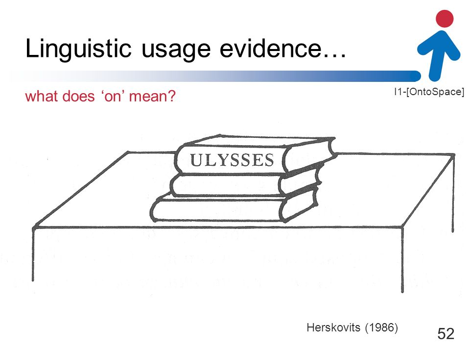 I1-[OntoSpace] 52 Linguistic usage evidence… Herskovits (1986) what does on mean?