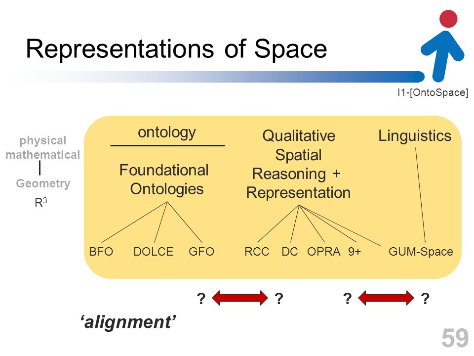 I1-[OntoSpace] Representations of Space 59 physical mathematical Geometry ontology Foundational Ontologies Qualitative Spatial Reasoning + Representat