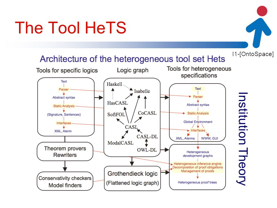 I1-[OntoSpace] The Tool HeTS Institution Theory