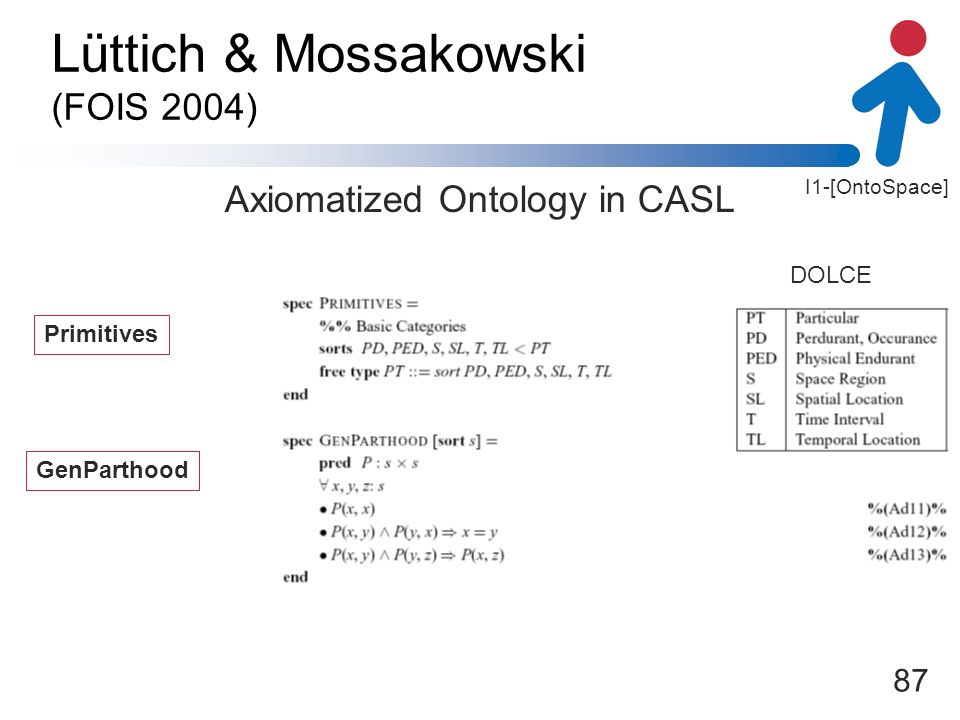I1-[OntoSpace] 87 Lüttich & Mossakowski (FOIS 2004) Axiomatized Ontology in CASL GenParthood Primitives DOLCE