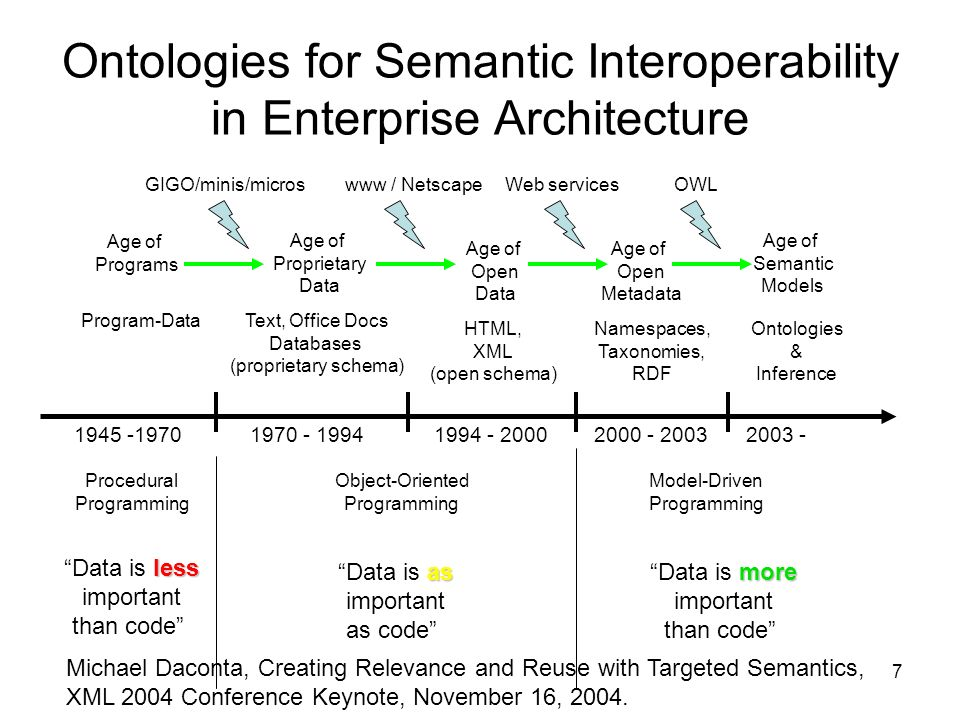 7 Ontologies for Semantic Interoperability in Enterprise Architecture Age of Programs Age of Proprietary Data Age of Open Data Age of Open Metadata Age of Semantic Models Program-Data GIGO/minis/microswww / NetscapeWeb servicesOWL Text, Office Docs Databases (proprietary schema) HTML, XML (open schema) Namespaces, Taxonomies, RDF Ontologies & Inference 1945 -19702000 - 20031994 - 20001970 - 19942003 - Procedural Programming Object-Oriented Programming Model-Driven Programming less Data is less important than code as Data is as important as code more Data is more important than code Michael Daconta, Creating Relevance and Reuse with Targeted Semantics, XML 2004 Conference Keynote, November 16, 2004.