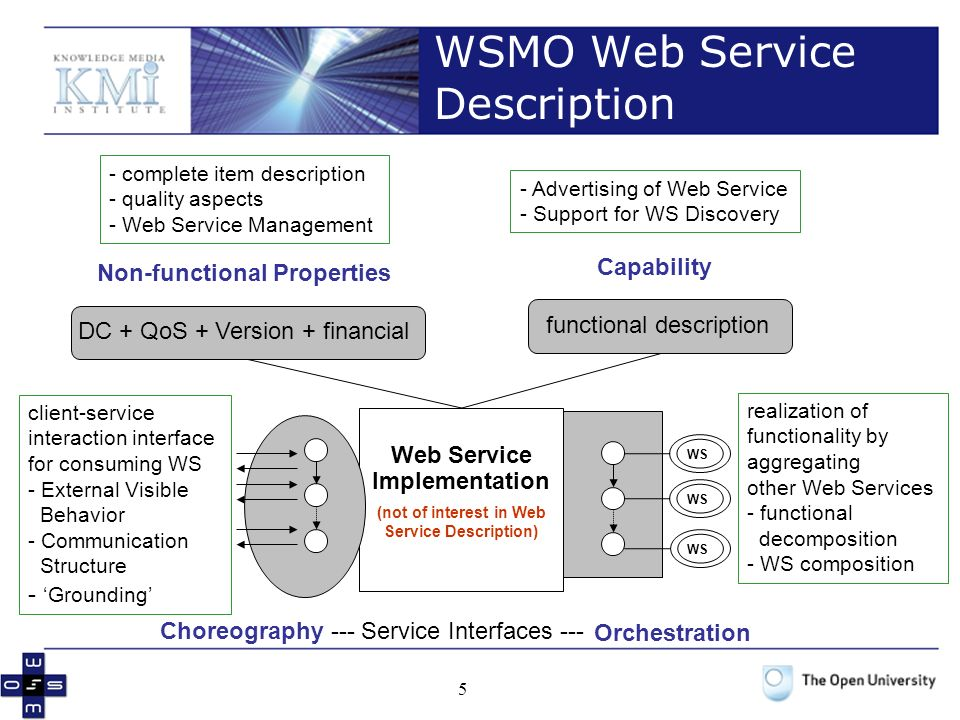 5 WSMO Web Service Description Web Service Implementation (not of interest in Web Service Description) Choreography --- Service Interfaces --- Capability functional description WS - Advertising of Web Service - Support for WS Discovery client-service interaction interface for consuming WS - External Visible Behavior - Communication Structure - Grounding realization of functionality by aggregating other Web Services - functional decomposition - WS composition Non-functional Properties DC + QoS + Version + financial - complete item description - quality aspects - Web Service Management WS Orchestration