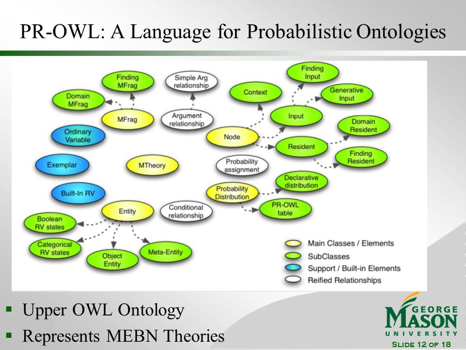 Slide 12 of 18 PR-OWL: A Language for Probabilistic Ontologies Upper OWL Ontology Represents MEBN Theories