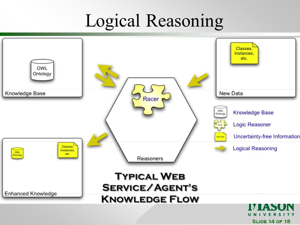 Slide 14 of 18 Logical Reasoning