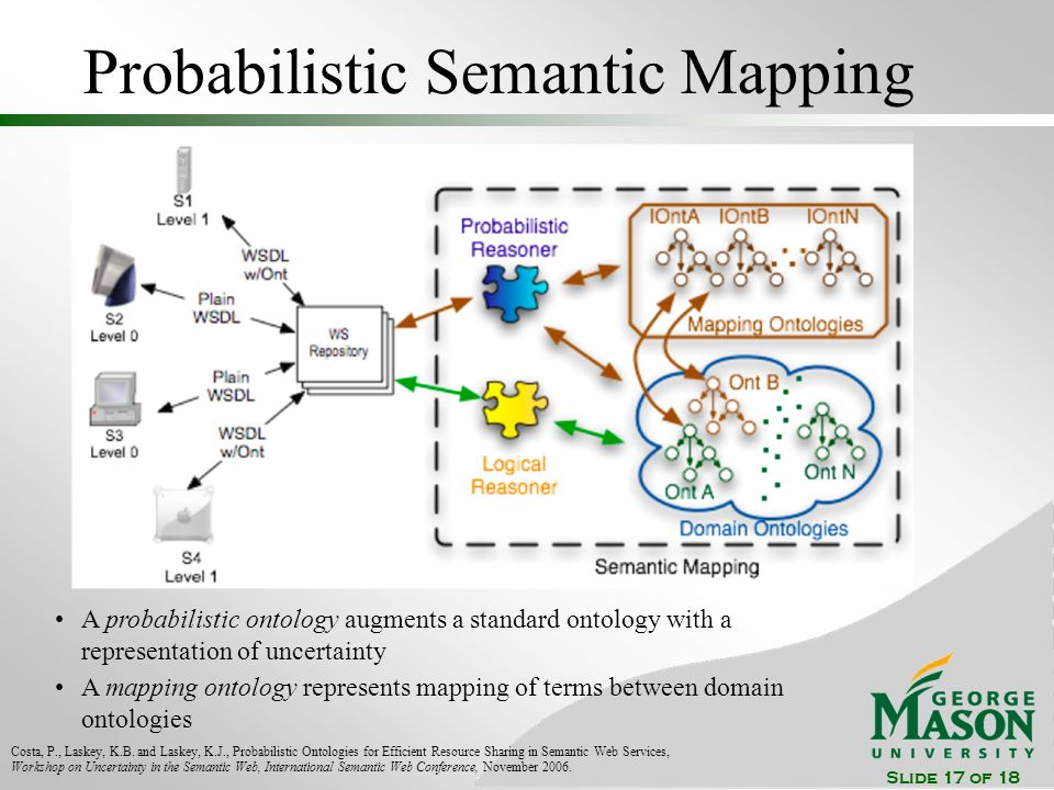Slide 17 of 18 Probabilistic Semantic Mapping Costa, P., Laskey, K.B.