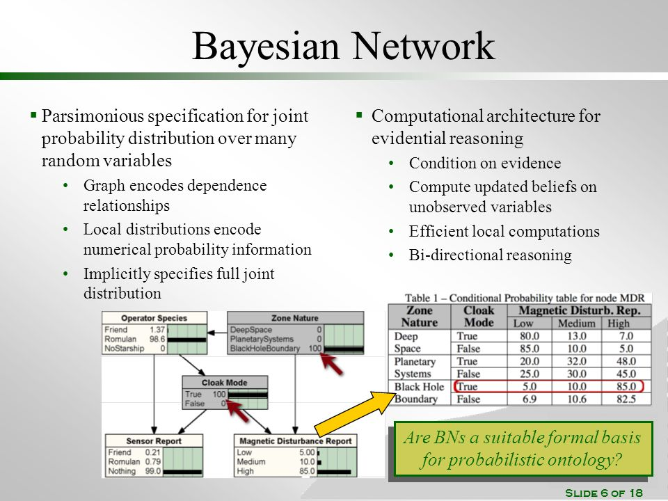 Slide 6 of 18 Bayesian Network Parsimonious specification for joint probability distribution over many random variables Graph encodes dependence relationships Local distributions encode numerical probability information Implicitly specifies full joint distribution Computational architecture for evidential reasoning Condition on evidence Compute updated beliefs on unobserved variables Efficient local computations Bi-directional reasoning Are BNs a suitable formal basis for probabilistic ontology