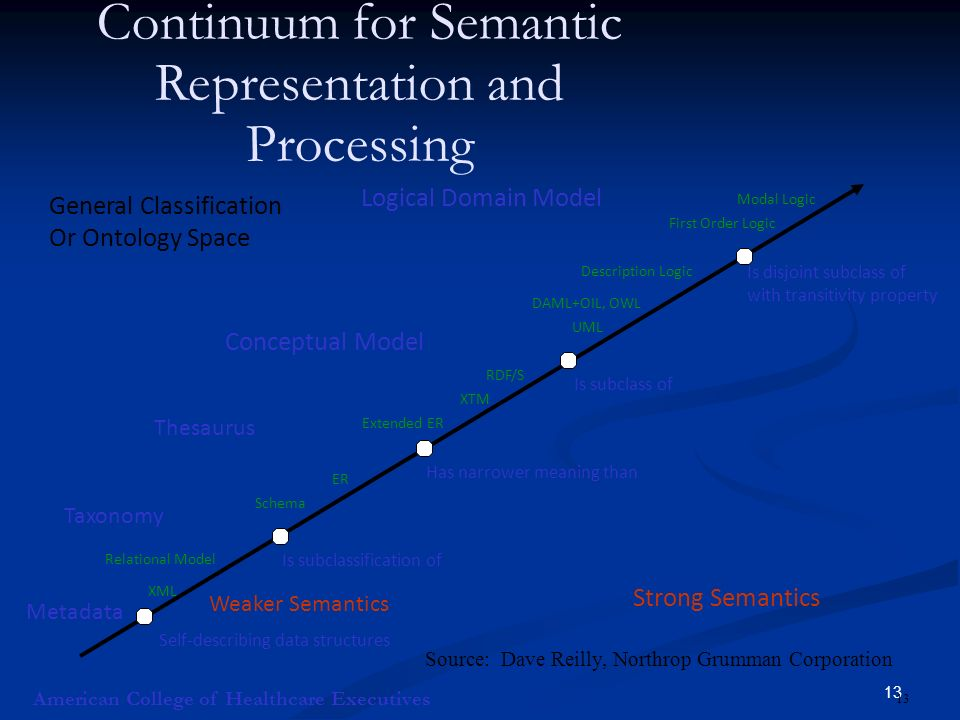 13 Continuum for Semantic Representation and Processing American College of Healthcare Executives Metadata Taxonomy Thesaurus Conceptual Model Logical Domain Model Weaker Semantics Strong Semantics Modal Logic First Order Logic Description Logic DAML+OIL, OWL UML RDF/S XTM Extended ER ER Schema Relational Model XML Self-describing data structures Is subclassification of Has narrower meaning than Is subclass of Is disjoint subclass of with transitivity property General Classification Or Ontology Space 13 Source: Dave Reilly, Northrop Grumman Corporation